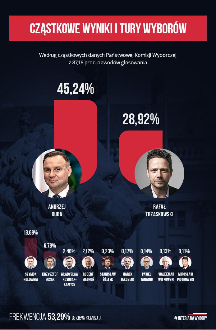 Cząstkowe wyniki wyborów prezydenckich /INTERIA.PL