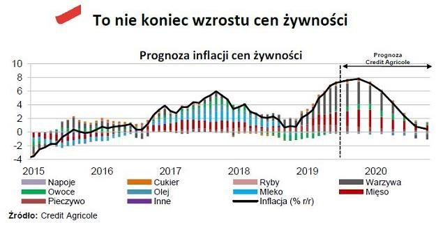 Czeka nas kolejny rok wysokich cen /INTERIA.PL