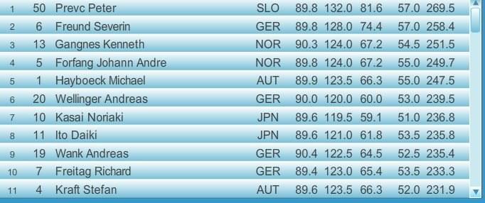 Czołówka konkursu w Innsbrucku; źródło: fis-ski.com /