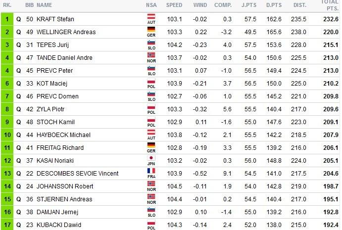 Czołówka konkursu w Oberstdorfie; źródło:fis-ski.com /