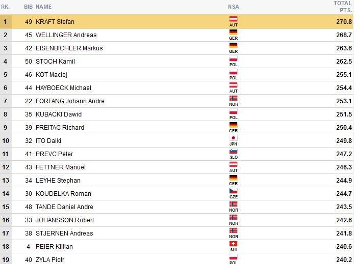 Czołówka konkursu; źródło: fis-ski.com /