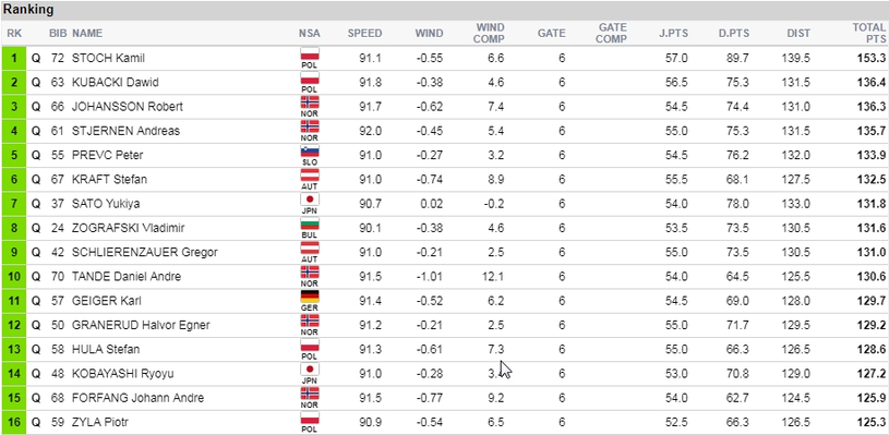 Czołówka kwalifikacji w Lillehammer /