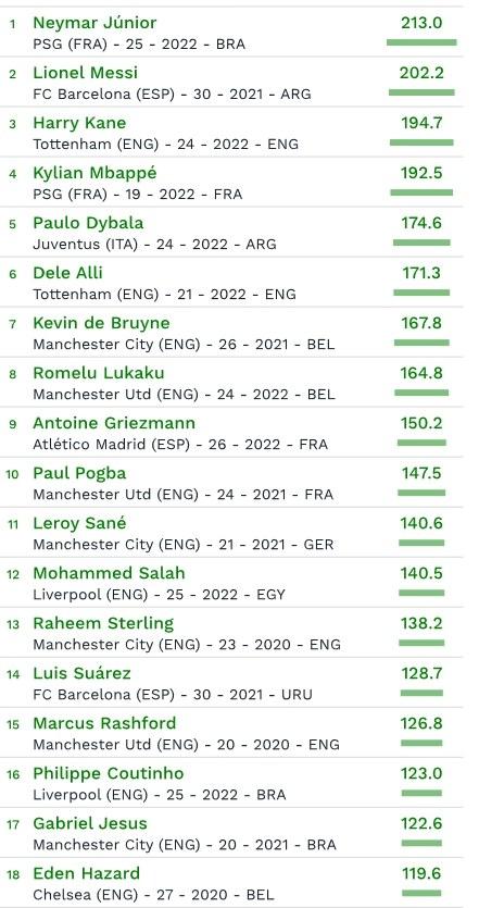 Czołówka listy najcenniejszych zawodników na świecie /Internet