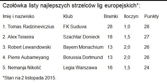 Czołówka najlepszych strzelców lig europejskich /INTERIA.PL