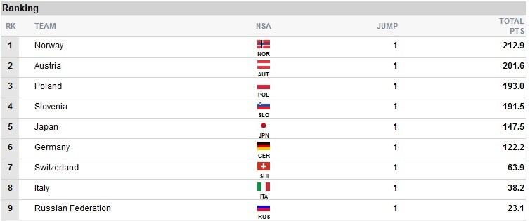 Czołówka po 1. grupie zawodników; źródło: fis-ski.com /