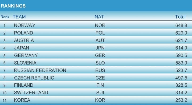 Czołówka po 2. grupie zawodników w serii finałowej; źródło: fis-ski.com /