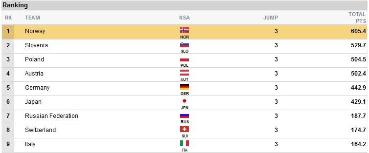 Czołówka po 3. grupie zawodników; źródło: fis-ski.com /