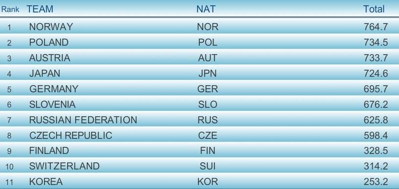 Czołówka przed ostatnią grupą zawodników; źródło: fis-ski.com /