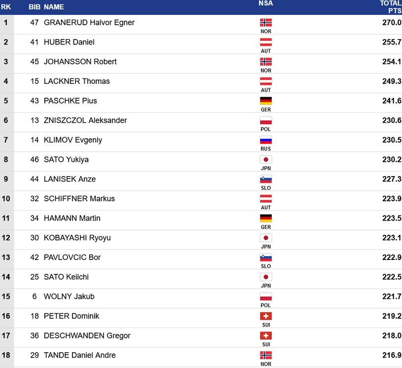 Czołówka sobotniego konkursu Pucharu Świata w Niżnym Tagile /Fis-ski.com /