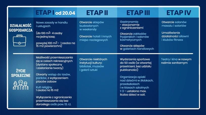 Cztery etapy znoszenia ograniczeń związanych z koronawirusem /materiały prasowe