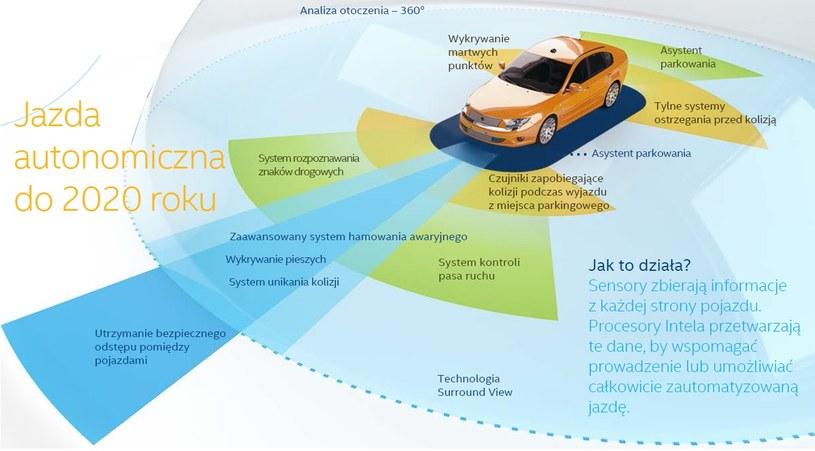 Czujniki umożliwiające autu analizę otoczenia /