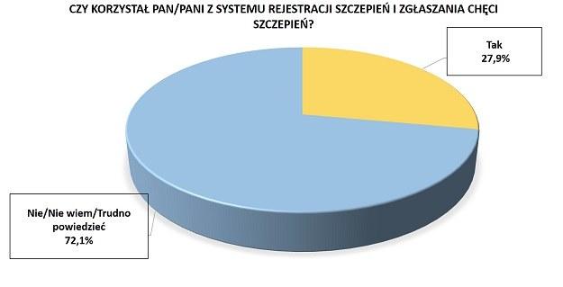 Czy korzystał Pan/Pani z systemu rejestracji szczepień i zgłaszania chęci szczepień? /RMF FM