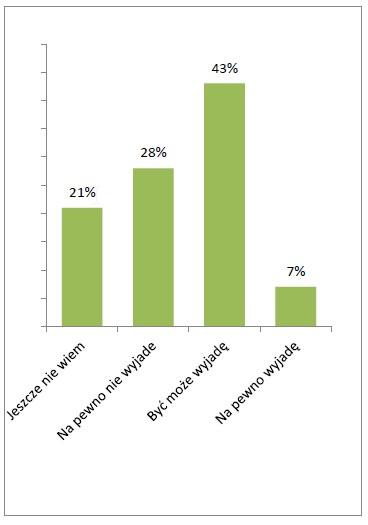 Czy planujesz wyjechać po studiach do pracy za granicą (raport Start na rynku pracy) /&nbsp