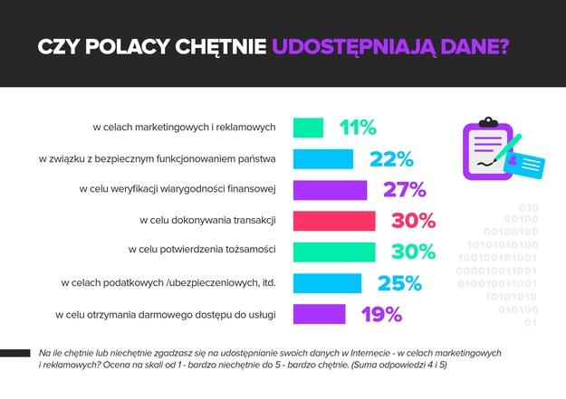 Czy Polacy chętnie udostępniają dane? / inf. prasowa /&nbsp