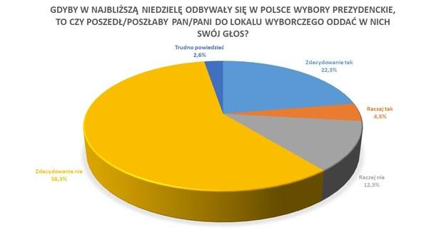 Czy Polacy poszliby do lokali wyborczych, gdyby wybory odbyły się w najbliższą niedzielę? /RMF FM