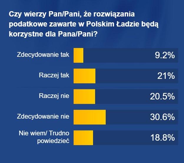 Czy Polacy wierzą, że Polski Ład będzie dla nich korzystny? /RMF FM