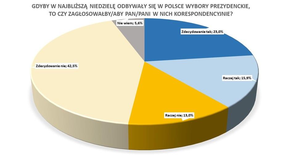 Czy Polacy zagłosowaliby korespondencyjnie, gdyby wybory odbyły się w najbliższą niedzielę? /RMF FM