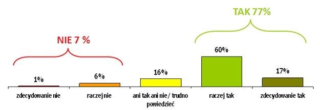 Czy uważasz, że Polacy są skłonni do przyjmowania pomocy poprzez internet? /materiały prasowe