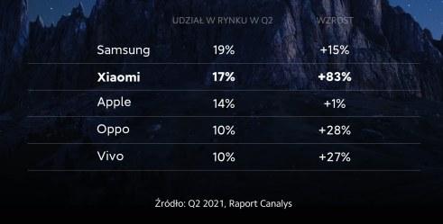 Dane Canalys za II kwartał 2021 r. - dotyczą liczby smartfonów dostarczonych do sprzedaży /materiały prasowe