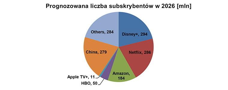 Dane Digital TV Research /materiały prasowe
