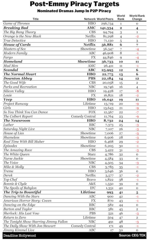 Dane dotyczące piractwa seriali po rozdaniu nagród Emmy. /materiały prasowe