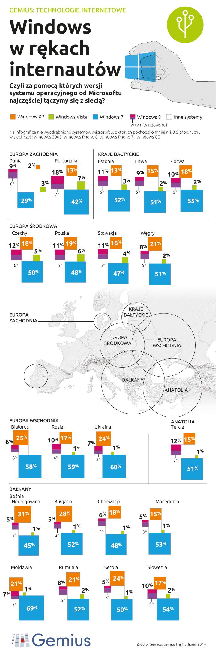 Dane firmy Gemius (infografika) dotyczące systemu operacyjnego Windows /materiały prasowe