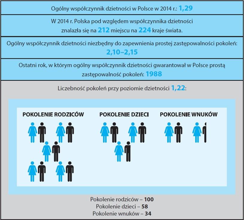 Dane: GUS, opracowanie: Instytut Ordo Iuris /