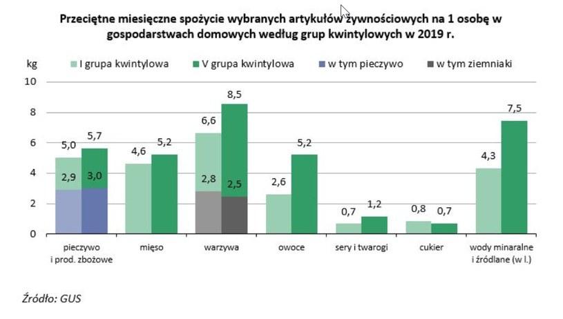 Dane GUS /wiadomoscihandlowe.pl