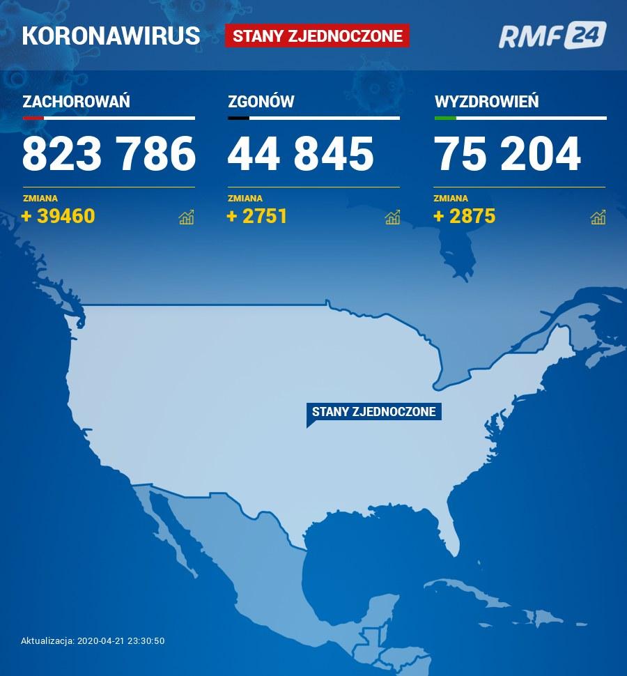 Dane: https://www.worldometers.info/coronavirus/ /Grafika RMF FM