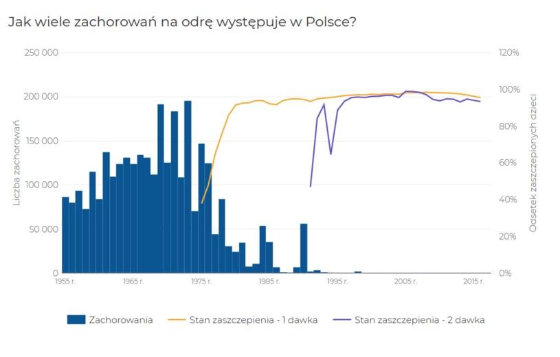 """Dane na podstawie: biuletyny roczne """"Choroby zakaźne i zatrucia w Polsce"""" oraz """"Szczepienia ochronne w Polsce"""" (wyd: NIZP-PZH, GIS); źródło: pzh.gov /"""