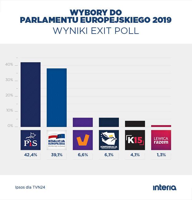 Dane na podstawie sondażu exit poll /INTERIA.PL