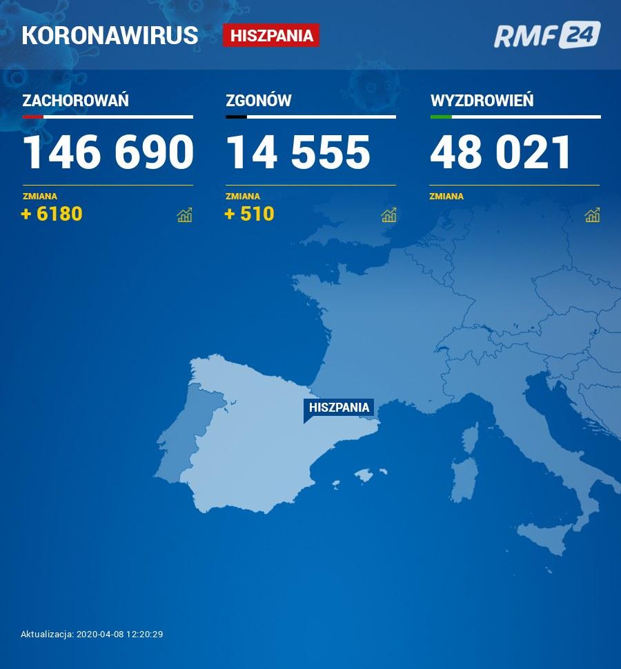 Dane z Hiszpanii /RMF FM