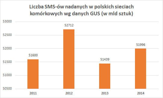 Dane z raportu GUS /materiały prasowe