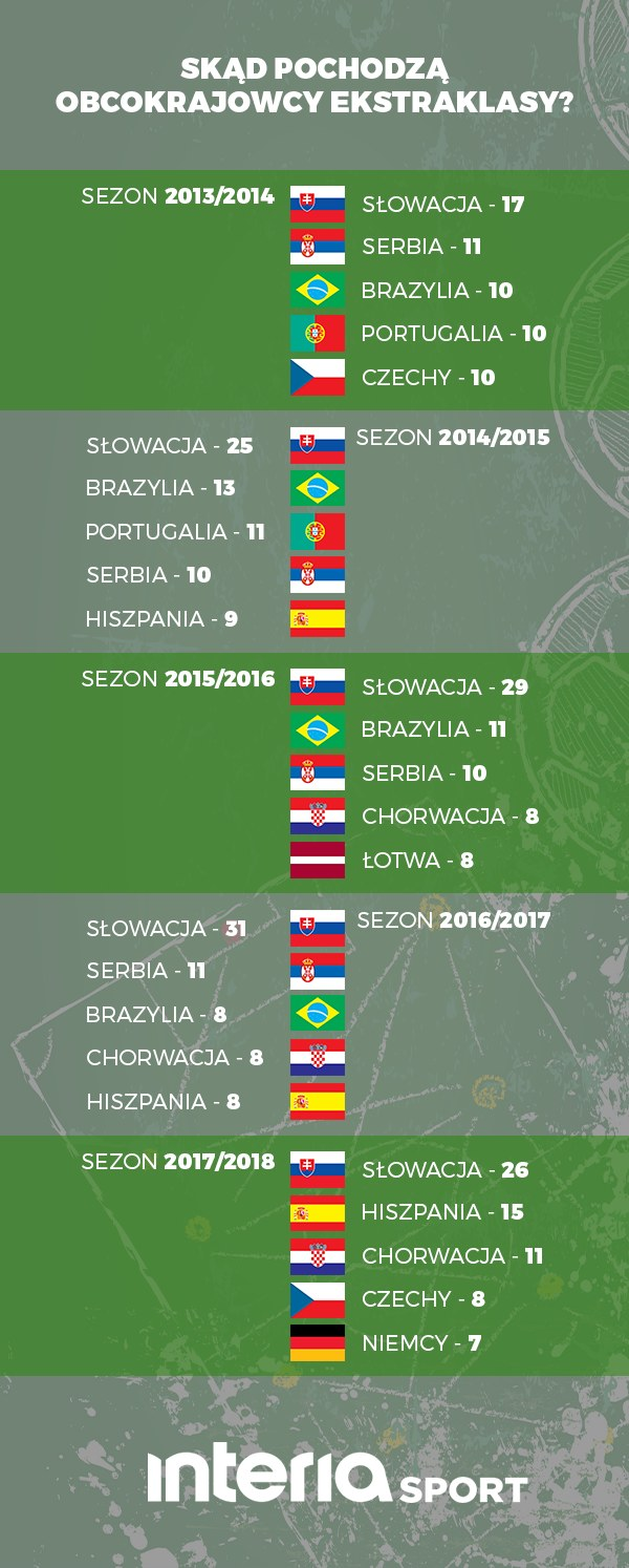 Dane za transfermarkt.pl /INTERIA.PL