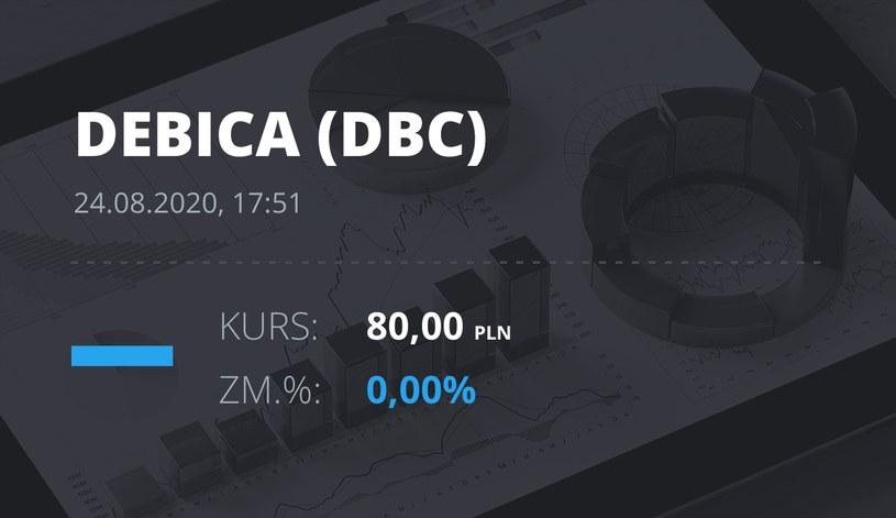 Dębica (DBC): notowania akcji z 24 sierpnia 2020 roku