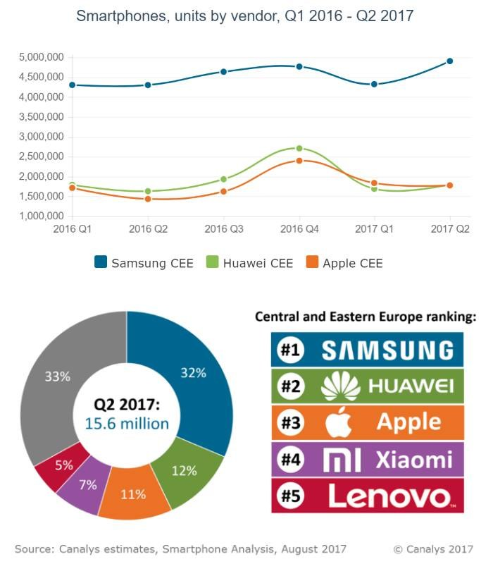 Debiut Xiaomi na liście to duży sukces dla tej firmy. Huawei powróciło na drugie miejsce w naszej części Europy /materiały prasowe