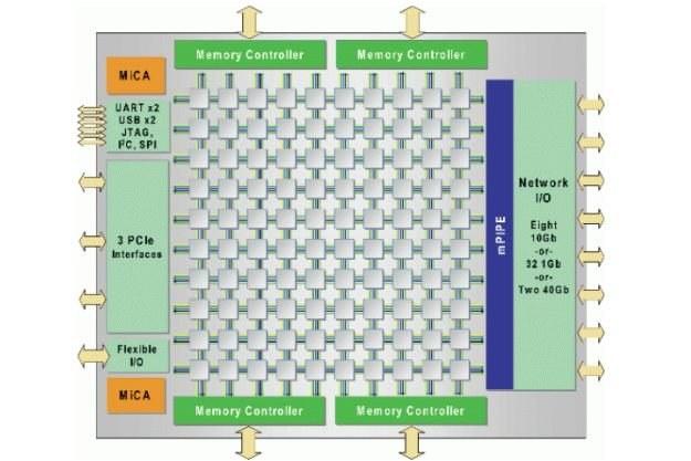 Diagram blokowy procesora TILE-Gx 100 /kopalniawiedzy.pl