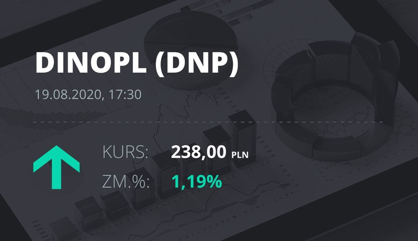 Dino (DNP): notowania akcji z 19 sierpnia 2020 roku