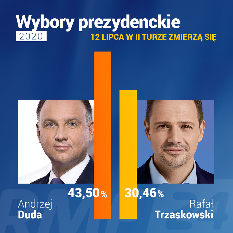 Dla nich druga tura. Ostateczne wyniki wyborów prezydenckich. Dane PKW /Grafika RMF FM