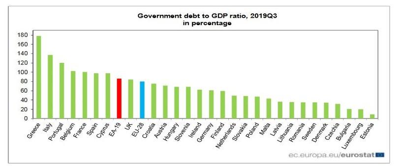 Dług publiczny w stosunku do PKB w III kwartale 2019 r. (w proc.). Źródło: Eurostat /Informacja prasowa