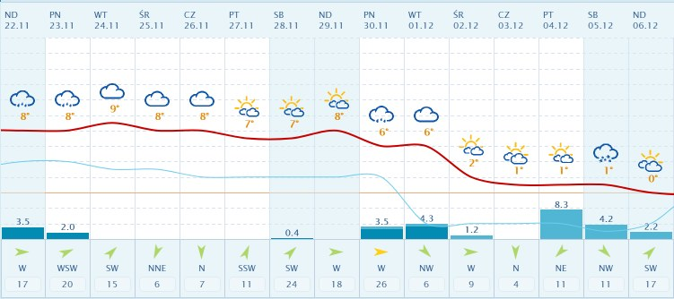 Długoterminowa prognoza pogody dla Warszawy na listopad i grudzień /INTERIA.PL