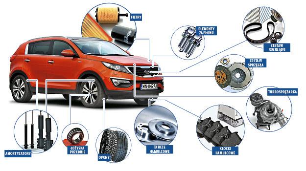 Do którego SUV-a części są najtańsze /Motor