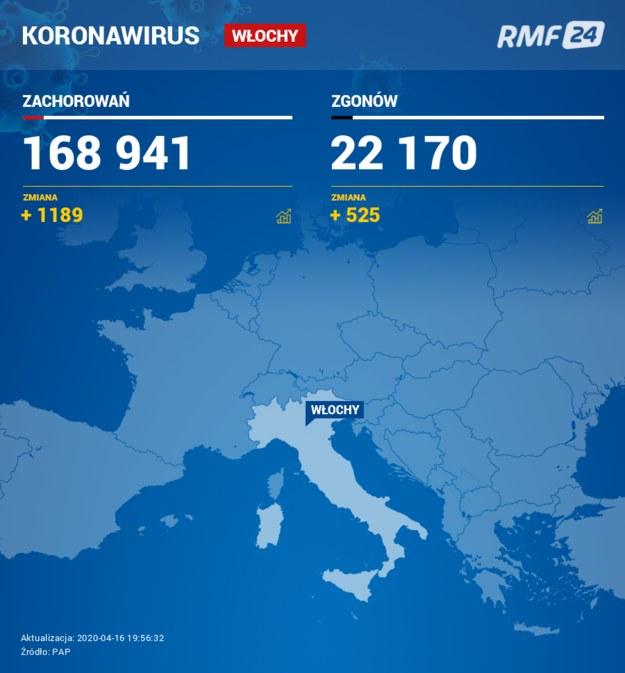 Dobowy bilans zakażeń i zgonów z powodu koronawirusa we Włoszech /RMF FM