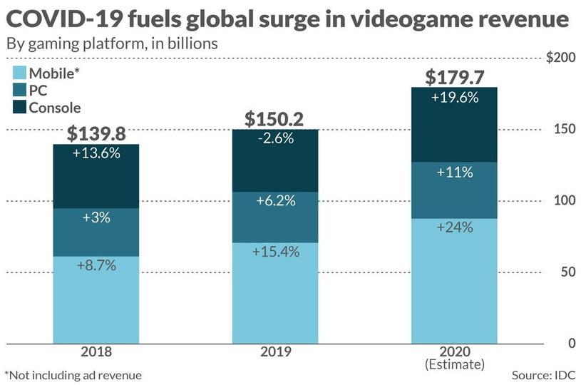 Dochody branży gier 2018-2020 | Źródło: IDC /materiały źródłowe