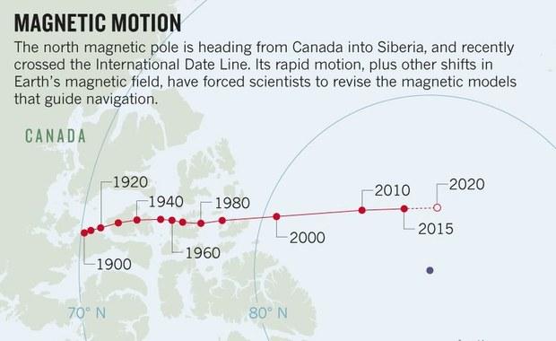 Dokąd zmierzasz biegunie magnetyczny?