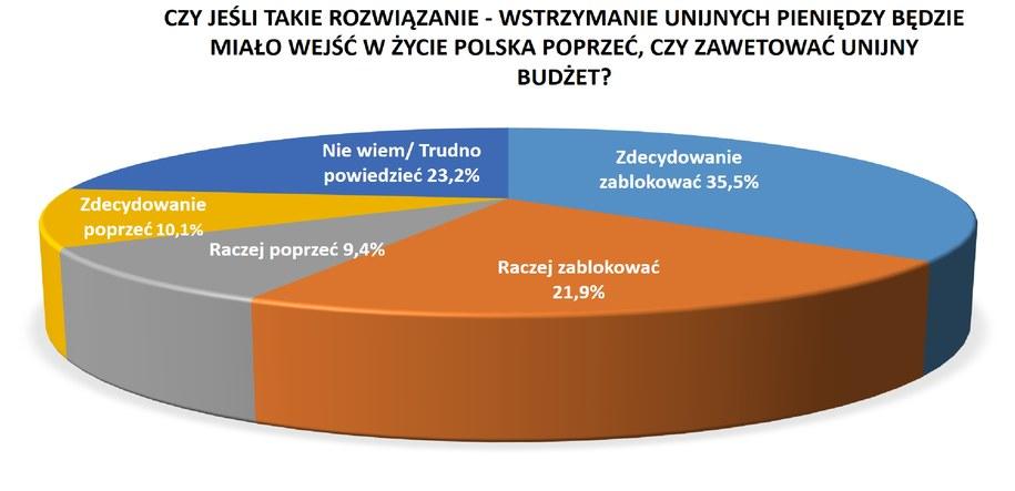 Dokładne wyniki sondażu /RMF FM