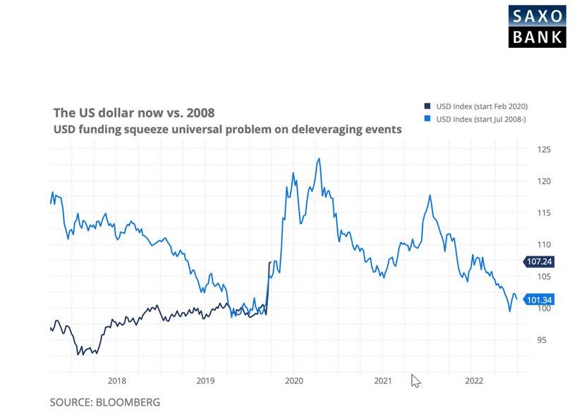 Dolar kluczowy na rynkach walutowych /saxobank