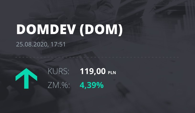Dom Development (DOM): notowania akcji z 25 sierpnia 2020 roku