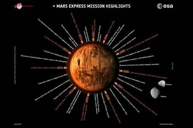 Dotychczasowe dokonania sondy Mars Express /materiały prasowe