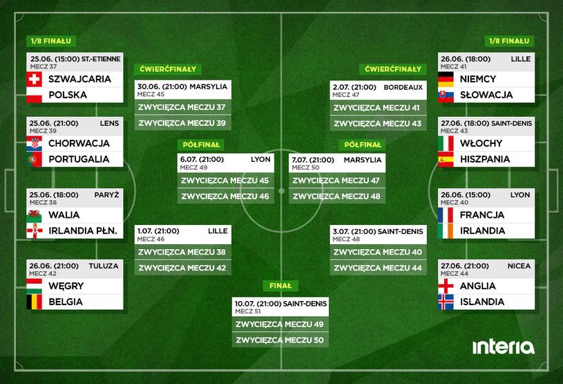 Drabinka fazy pucharowej Euro 2016 /INTERIA.PL